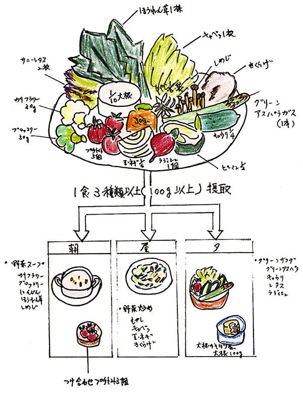 理想的な栄養バランス
